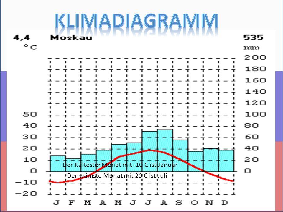 Der Kältester Monat mit -10 C ist Januar Der wämste Monat mit 20 C ist Juli