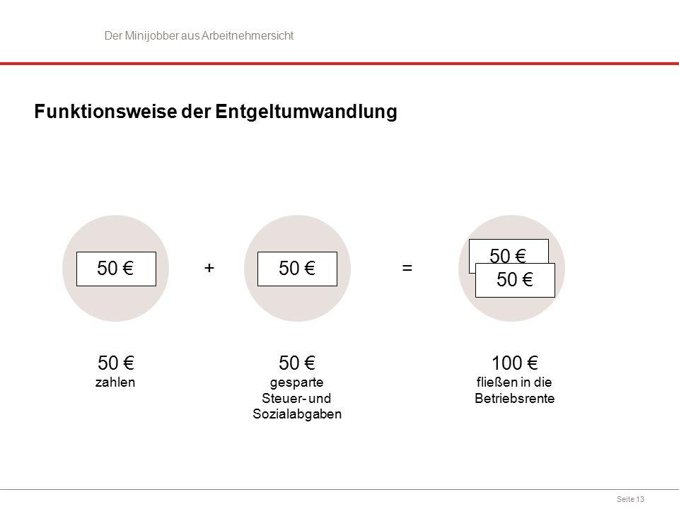 Seite 13 Funktionsweise der Entgeltumwandlung Der Minijobber aus Arbeitnehmersicht 50 € = + zahlen 50 € gesparte Steuer- und Sozialabgaben 100 € fließ