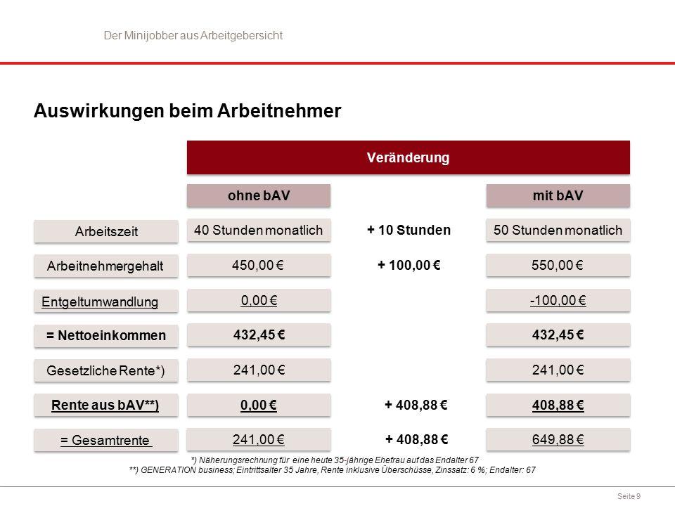 Seite 9 0,00 € 432,45 € 241,00 € ohne bAV 0,00 € 241,00 € Arbeitnehmergehalt = Nettoeinkommen Gesetzliche Rente*) Rente aus bAV**) = Gesamtrente + 10