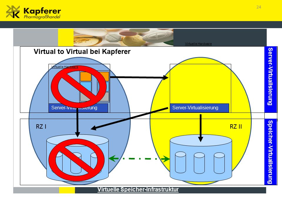 24 Server-Virtualisierung Virtuelle Hardware Virtuelle Speicher-Infrastruktur Speicher-Virtualisierung Server-Virtualisierung Virtuelle Hardware Virtual to Virtual bei Kapferer RZ IIRZ I