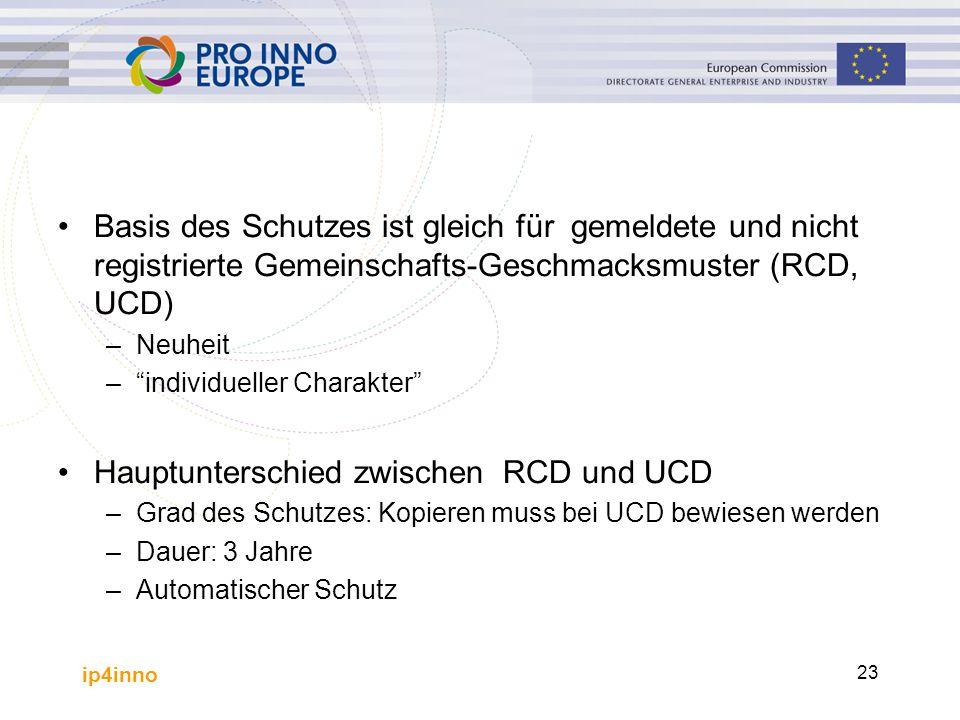 ip4inno 23 Basis des Schutzes ist gleich für gemeldete und nicht registrierte Gemeinschafts-Geschmacksmuster (RCD, UCD) –Neuheit – individueller Charakter Hauptunterschied zwischen RCD und UCD –Grad des Schutzes: Kopieren muss bei UCD bewiesen werden –Dauer: 3 Jahre –Automatischer Schutz