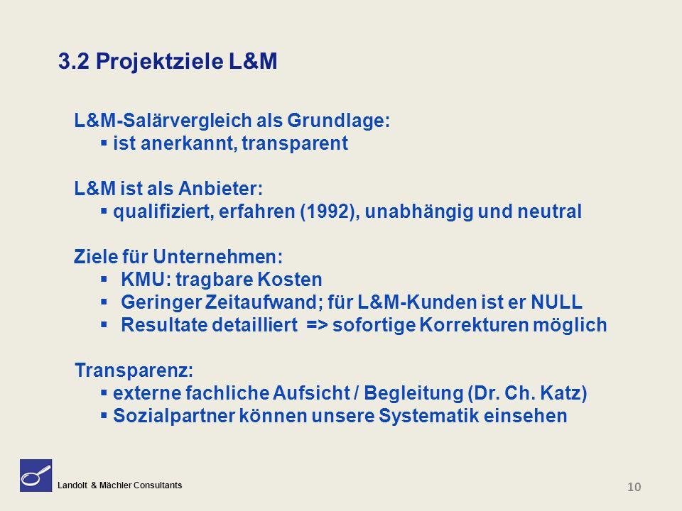 Landolt & Mächler Consultants 3.2 Projektziele L&M L&M-Salärvergleich als Grundlage:  ist anerkannt, transparent L&M ist als Anbieter:  qualifiziert, erfahren (1992), unabhängig und neutral Ziele für Unternehmen:  KMU: tragbare Kosten  Geringer Zeitaufwand; für L&M-Kunden ist er NULL  Resultate detailliert => sofortige Korrekturen möglich Transparenz:  externe fachliche Aufsicht / Begleitung (Dr.
