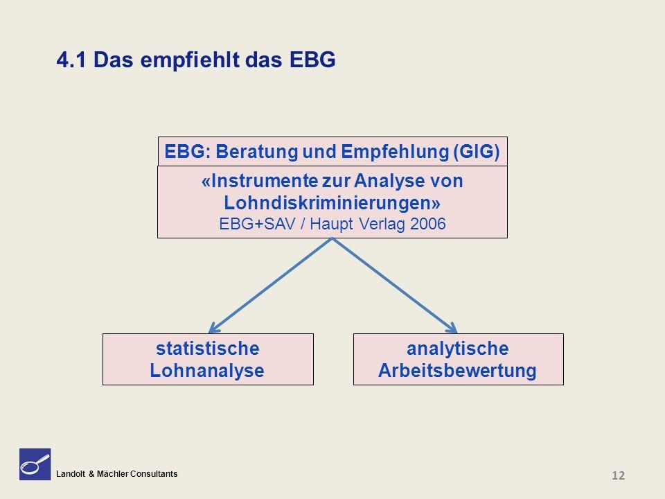 Landolt & Mächler Consultants 4.1 Das empfiehlt das EBG «Instrumente zur Analyse von Lohndiskriminierungen» EBG+SAV / Haupt Verlag 2006 statistische L