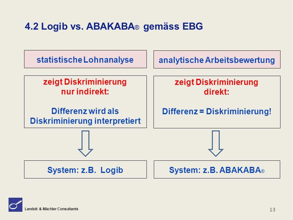 Landolt & Mächler Consultants 4.2 Logib vs. ABAKABA ® gemäss EBG zeigt Diskriminierung nur indirekt: Differenz wird als Diskriminierung interpretiert