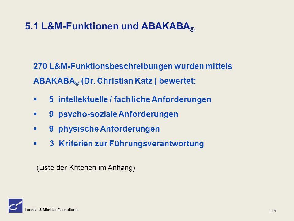 Landolt & Mächler Consultants 5.1 L&M-Funktionen und ABAKABA ® 270 L&M-Funktionsbeschreibungen wurden mittels ABAKABA ® (Dr. Christian Katz ) bewertet