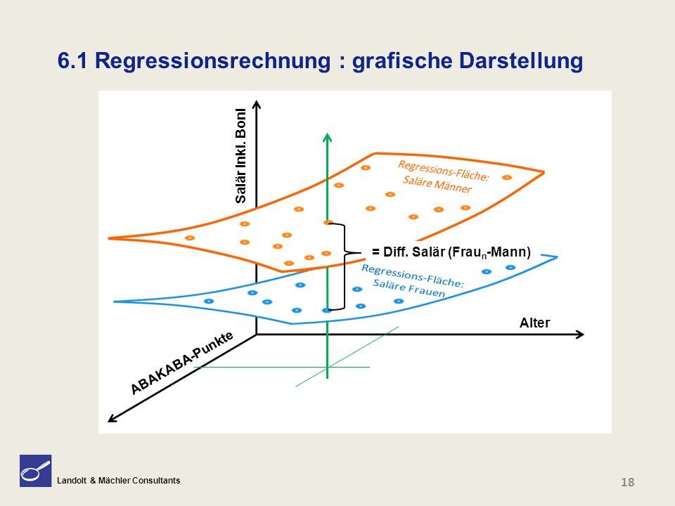 Landolt & Mächler Consultants Fragen? 18 6.1 Regressionsrechnung : grafische Darstellung = Diff. Salär (Frau n -Mann) Salär inkl. Boni Alter ABAKABA-P