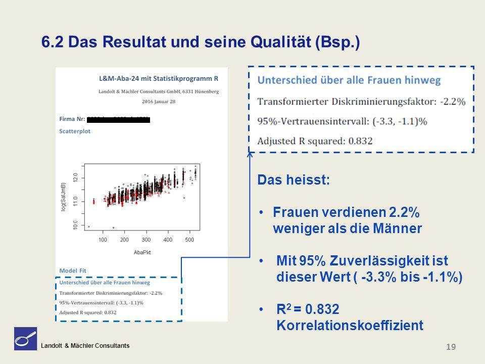 Landolt & Mächler Consultants 19 6.2 Das Resultat und seine Qualität (Bsp.) Das heisst: Frauen verdienen 2.2% weniger als die Männer Mit 95% Zuverläss