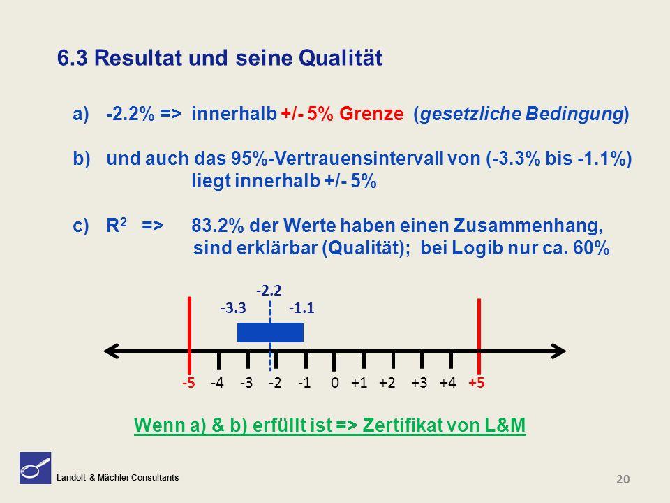 Landolt & Mächler Consultants 20 6.3 Resultat und seine Qualität a)-2.2% =>innerhalb +/- 5% Grenze (gesetzliche Bedingung) b)und auch das 95%-Vertraue