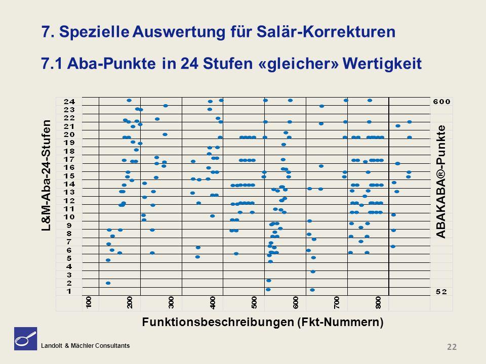 Landolt & Mächler Consultants 7.1 Aba-Punkte in 24 Stufen «gleicher» Wertigkeit 22 ABAKABA®-Punkte Funktionsbeschreibungen (Fkt-Nummern) L&M-Aba-24-St