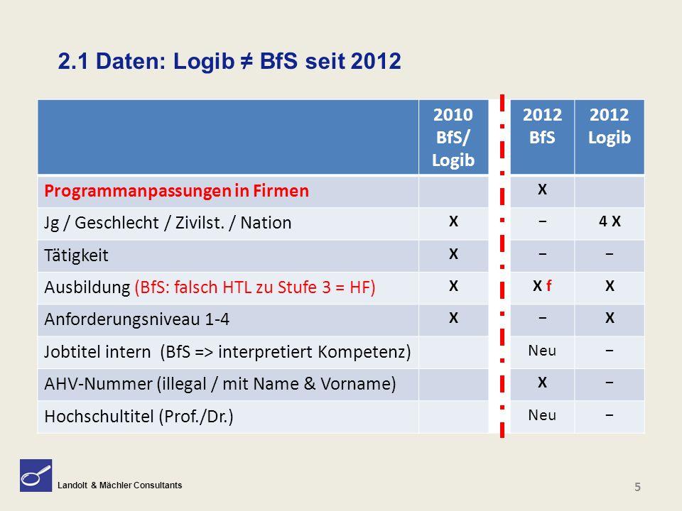 Landolt & Mächler Consultants 2.1 Daten: Logib ≠ BfS seit 2012 5 2010 BfS/ Logib 2012 BfS 2012 Logib Programmanpassungen in Firmen X Jg / Geschlecht /