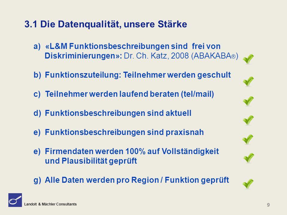 Landolt & Mächler Consultants a) «L&M Funktionsbeschreibungen sind frei von Diskriminierungen»: Dr. Ch. Katz, 2008 (ABAKABA ® ) b)Funktionszuteilung: