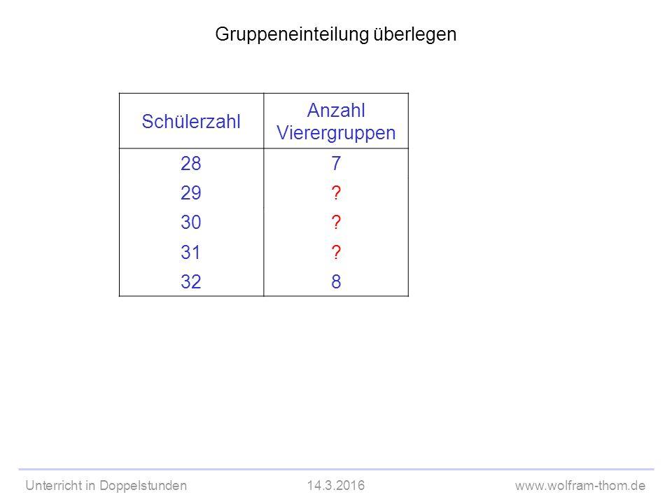 Unterricht in Doppelstunden14.3.2016www.wolfram-thom.de Gruppeneinteilung überlegen Schülerzahl Anzahl Vierergruppen 287 29.