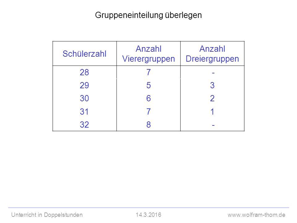 Unterricht in Doppelstunden14.3.2016www.wolfram-thom.de Gruppeneinteilung überlegen Schülerzahl Anzahl Vierergruppen Anzahl Dreiergruppen 287 - 2953 3062 3171 328 -