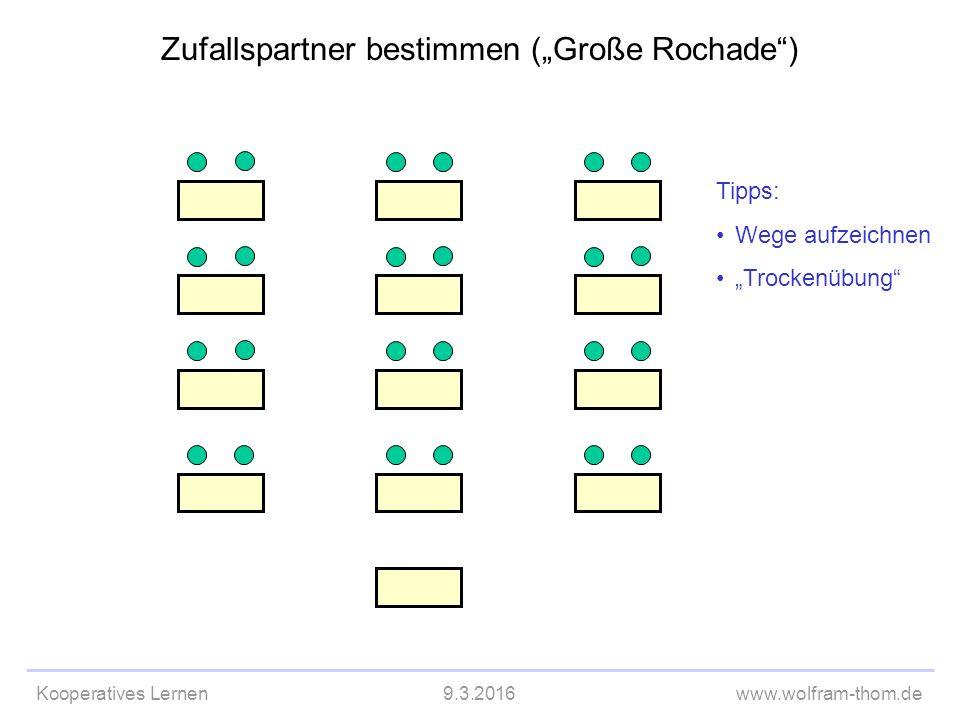 """Kooperatives Lernen9.3.2016www.wolfram-thom.de Zufallspartner bestimmen (""""Große Rochade ) Tipps: Wege aufzeichnen """"Trockenübung"""