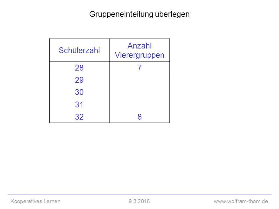 Kooperatives Lernen9.3.2016www.wolfram-thom.de Gruppeneinteilung überlegen Schülerzahl Anzahl Vierergruppen 287 29 30 31 328