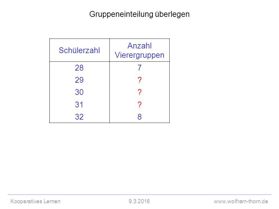 Kooperatives Lernen9.3.2016www.wolfram-thom.de Gruppeneinteilung überlegen Schülerzahl Anzahl Vierergruppen 287 29.