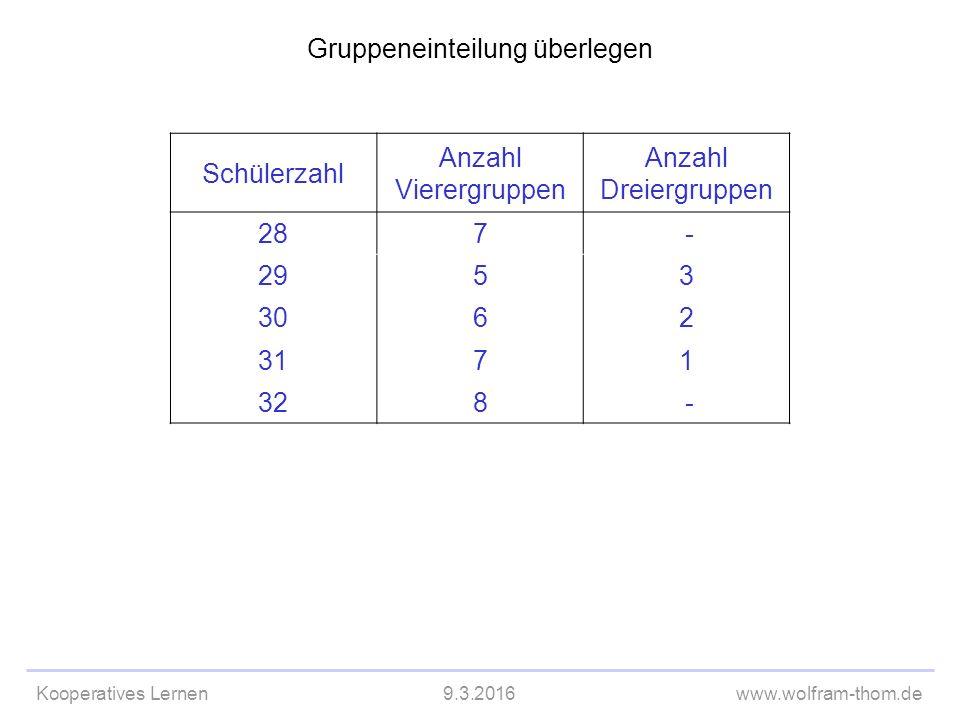 Kooperatives Lernen9.3.2016www.wolfram-thom.de Gruppeneinteilung überlegen Schülerzahl Anzahl Vierergruppen Anzahl Dreiergruppen 287 - 2953 3062 3171 328 -