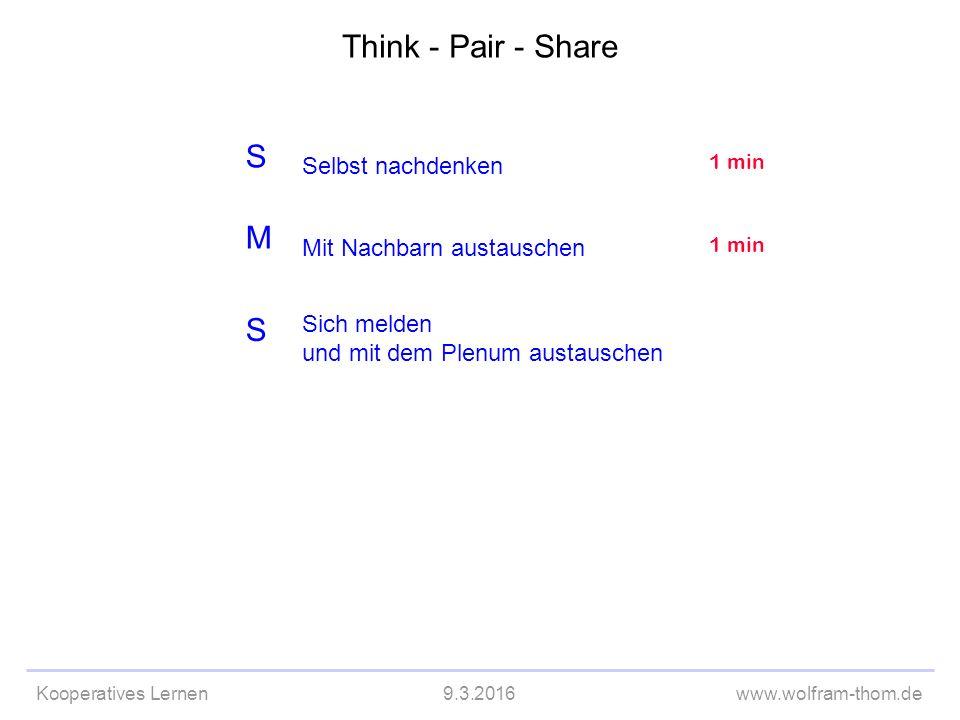 Kooperatives Lernen9.3.2016www.wolfram-thom.de S M S Selbst nachdenken Sich melden und mit dem Plenum austauschen 1 min Mit Nachbarn austauschen 1 min Think - Pair - Share
