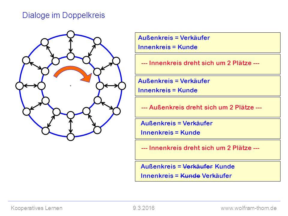Kooperatives Lernen9.3.2016www.wolfram-thom.de Außenkreis = Verkäufer Innenkreis = Kunde --- Innenkreis dreht sich um 2 Plätze --- --- Außenkreis dreht sich um 2 Plätze --- Außenkreis = Verkäufer Innenkreis = Kunde --- Innenkreis dreht sich um 2 Plätze --- Dialoge im Doppelkreis Außenkreis = Verkäufer Innenkreis = Kunde Außenkreis = Verkäufer Kunde Innenkreis = Kunde Verkäufer