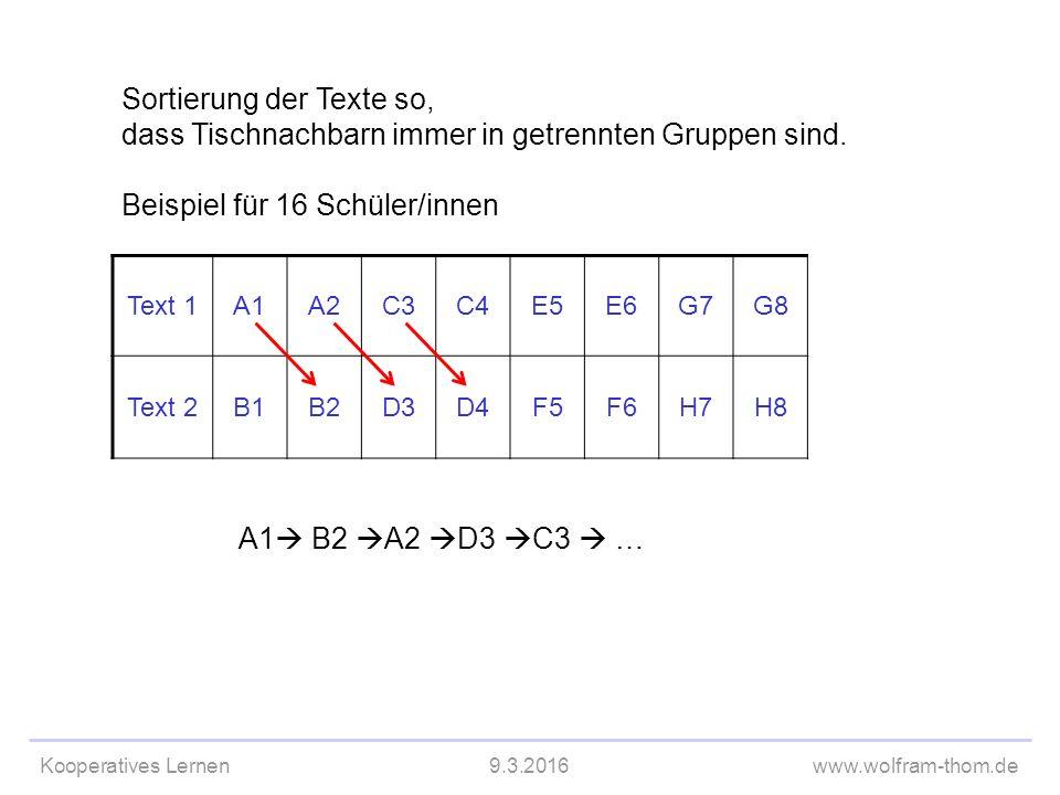 Kooperatives Lernen9.3.2016www.wolfram-thom.de Text 1A1A2C3C4E5E6G7G8 Text 2B1B2D3D4F5F6H7H8 A1  B2  A2  D3  C3  … Sortierung der Texte so, dass Tischnachbarn immer in getrennten Gruppen sind.