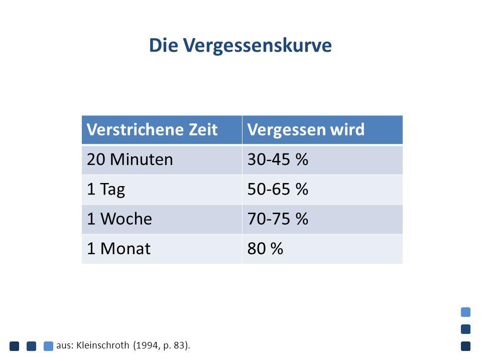 Die Vergessenskurve Verstrichene ZeitVergessen wird 20 Minuten30-45 % 1 Tag50-65 % 1 Woche70-75 % 1 Monat80 % aus: Kleinschroth (1994, p.