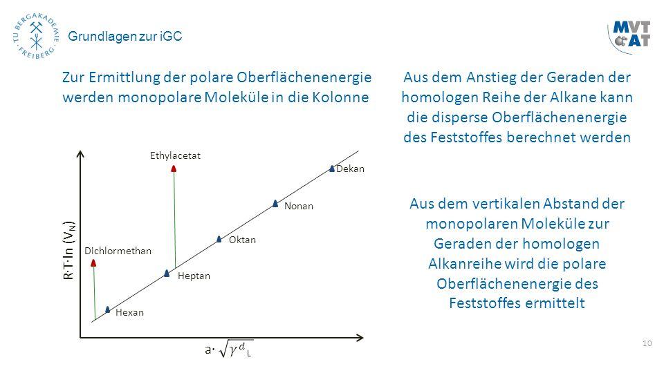 10 Grundlagen zur iGC Hexan Heptan Oktan Nonan Dekan Aus dem Anstieg der Geraden der homologen Reihe der Alkane kann die disperse Oberflächenenergie d