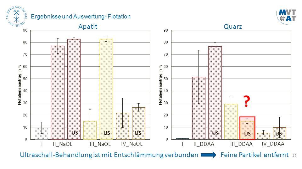 12 Ergebnisse und Auswertung- Flotation I II_NaOL III_NaOL IV_NaOL US Ultraschall-Behandlung ist mit Entschlämmung verbunden ApatitQuarz US I II_DDAA