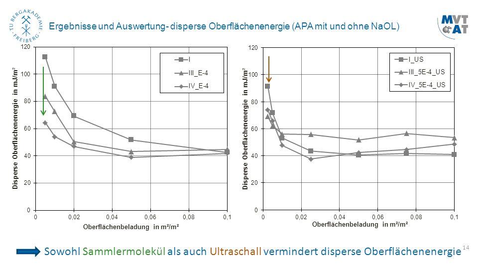 14 Ergebnisse und Auswertung- disperse Oberflächenenergie (APA mit und ohne NaOL) Sowohl Sammlermolekül als auch Ultraschall vermindert disperse Oberf