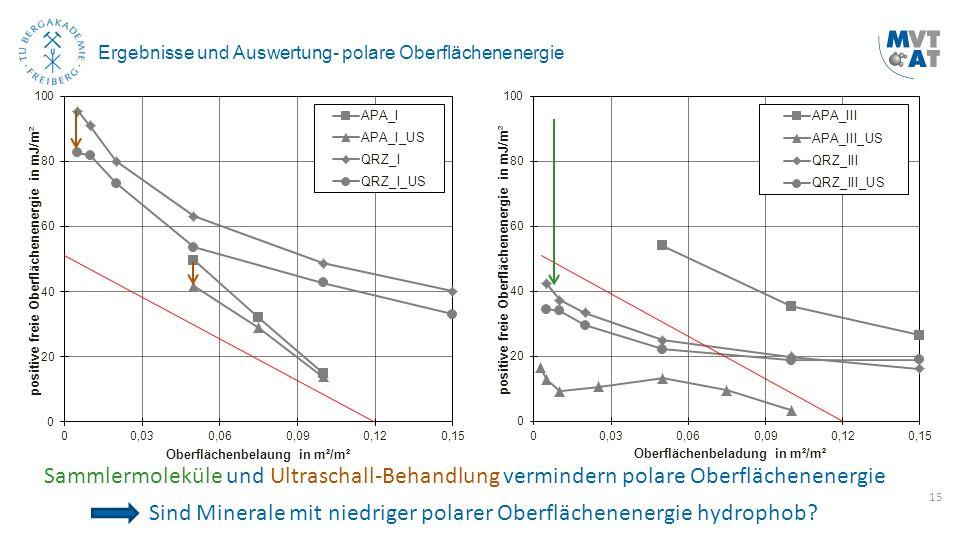 15 Ergebnisse und Auswertung- polare Oberflächenenergie Sammlermoleküle und Ultraschall-Behandlung vermindern polare Oberflächenenergie Sind Minerale