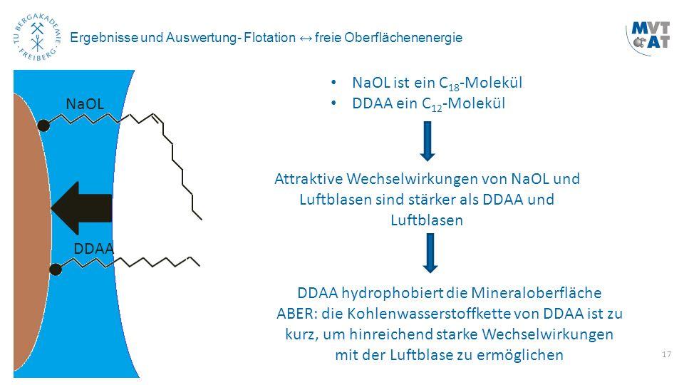 17 Ergebnisse und Auswertung- Flotation ↔ freie Oberflächenenergie NaOL ist ein C 18 -Molekül DDAA ein C 12 -Molekül Attraktive Wechselwirkungen von N
