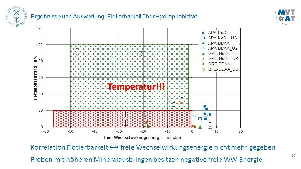 19 Ergebnisse und Auswertung- Flotierbarkeit über Hydrophobizität Korrelation Flotierbarkeit ↔ freie Wechselwirkungsenergie nicht mehr gegeben Proben