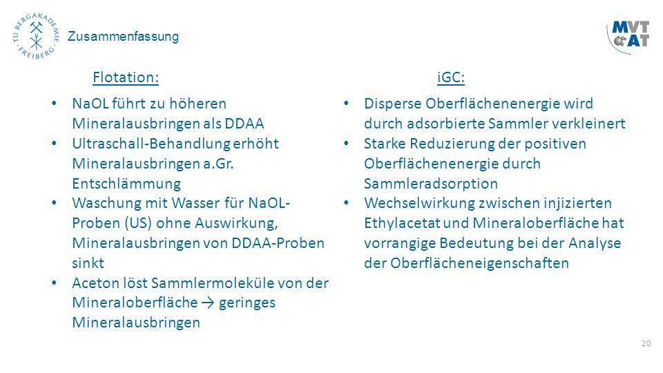 20 Zusammenfassung Flotation:iGC: NaOL führt zu höheren Mineralausbringen als DDAA Ultraschall-Behandlung erhöht Mineralausbringen a.Gr. Entschlämmung