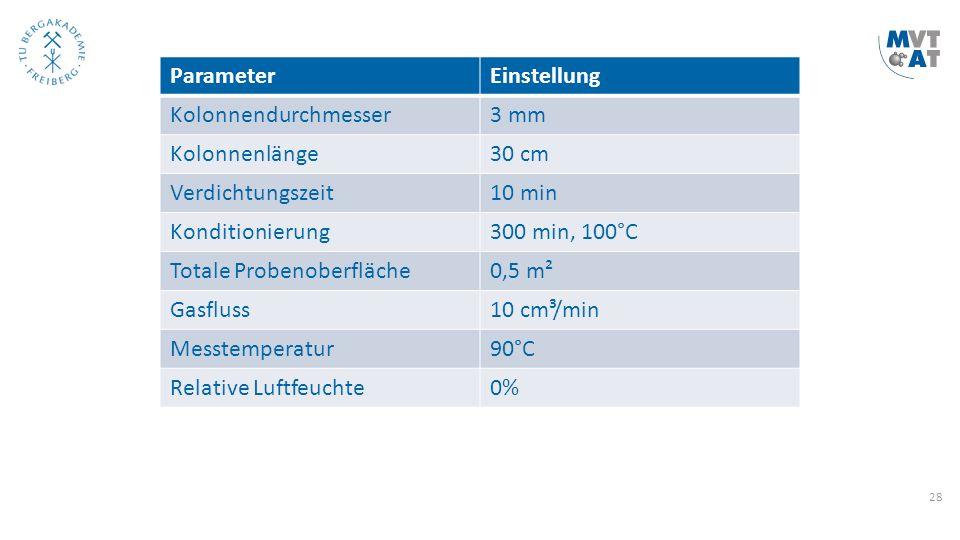 28 ParameterEinstellung Kolonnendurchmesser3 mm Kolonnenlänge30 cm Verdichtungszeit10 min Konditionierung300 min, 100°C Totale Probenoberfläche0,5 m²