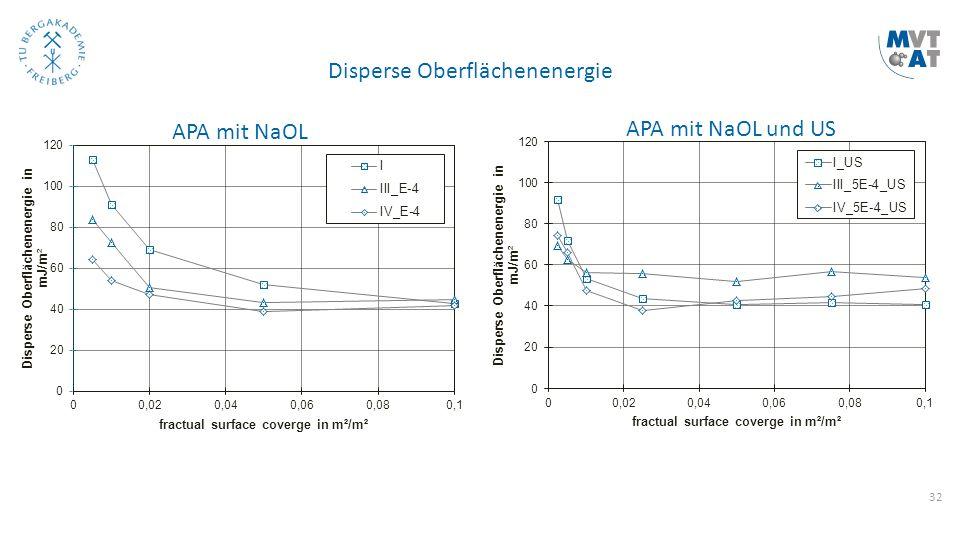 32 APA mit NaOL APA mit NaOL und US Disperse Oberflächenenergie