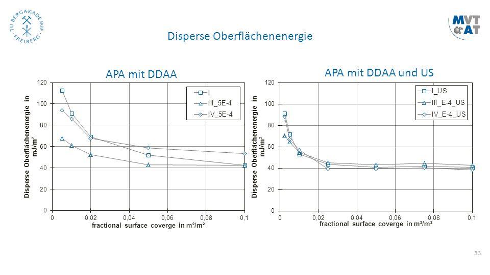 33 Disperse Oberflächenenergie APA mit DDAA APA mit DDAA und US
