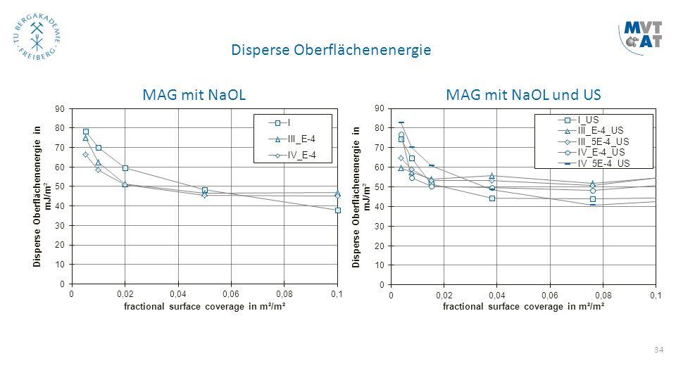 34 Disperse Oberflächenenergie MAG mit NaOLMAG mit NaOL und US