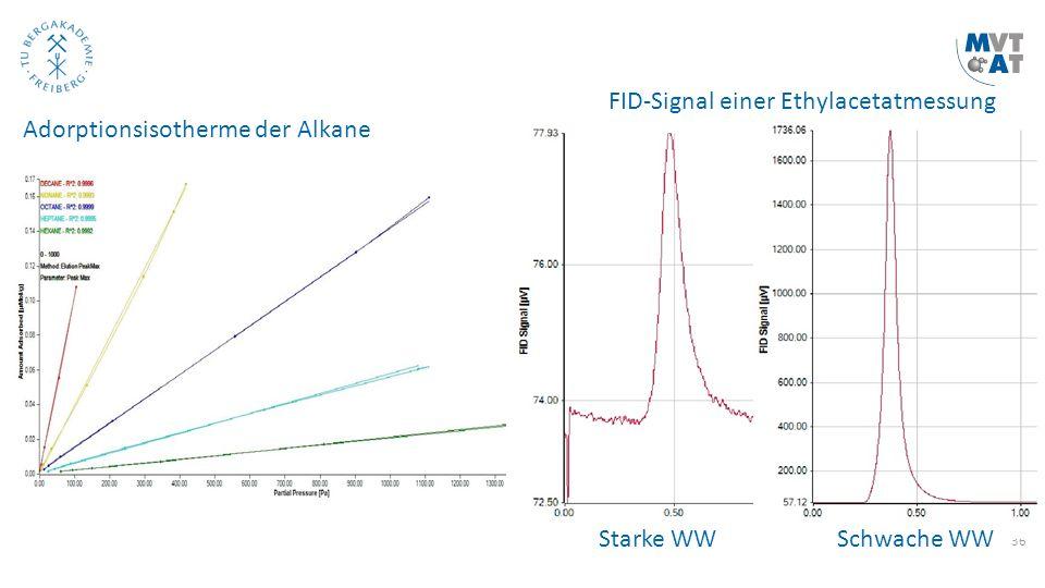 36 Adorptionsisotherme der Alkane FID-Signal einer Ethylacetatmessung Starke WW Schwache WW