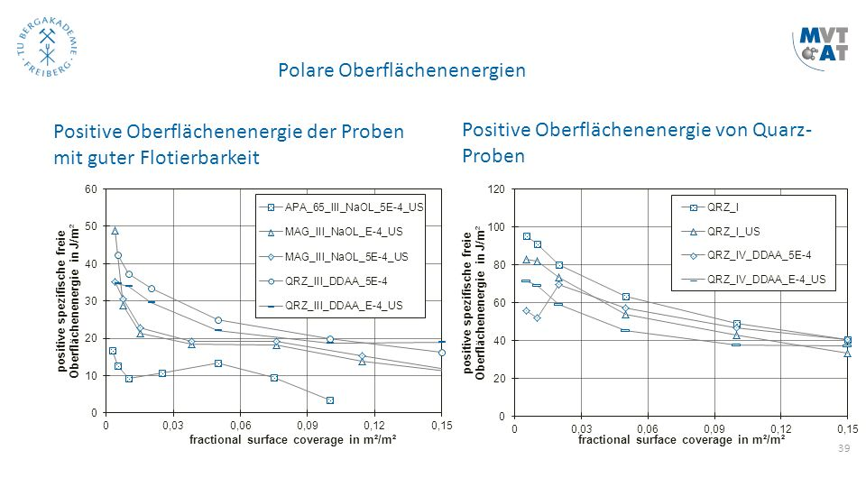 39 Polare Oberflächenenergien Positive Oberflächenenergie der Proben mit guter Flotierbarkeit Positive Oberflächenenergie von Quarz- Proben