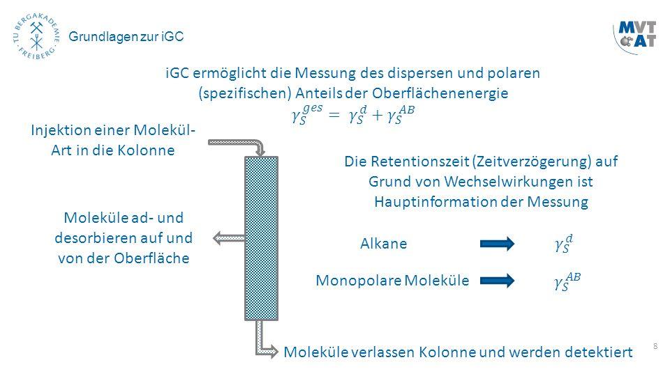 8 Grundlagen zur iGC Injektion einer Molekül- Art in die Kolonne Moleküle ad- und desorbieren auf und von der Oberfläche Moleküle verlassen Kolonne un