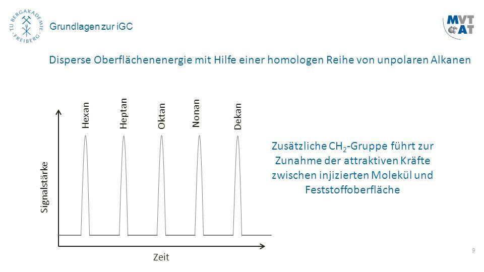9 Grundlagen zur iGC Disperse Oberflächenenergie mit Hilfe einer homologen Reihe von unpolaren Alkanen Signalstärke Zeit HeptanOktan Nonan Dekan Zusät