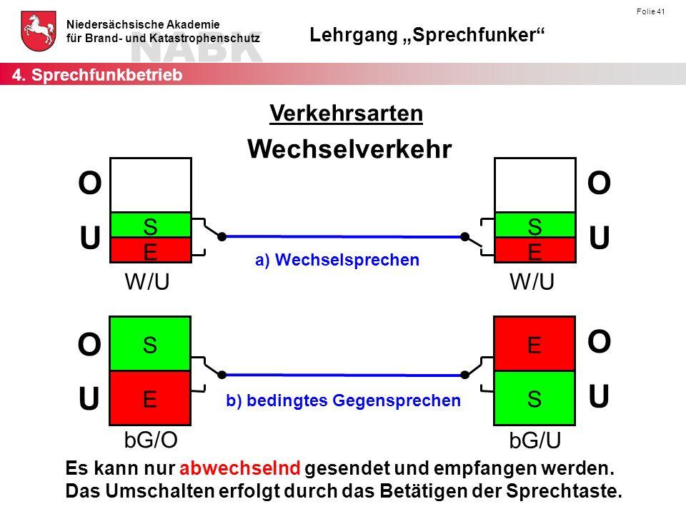 """NABK Niedersächsische Akademie für Brand- und Katastrophenschutz Lehrgang """"Sprechfunker Folie 41 Wechselverkehr Es kann nur abwechselnd gesendet und empfangen werden."""