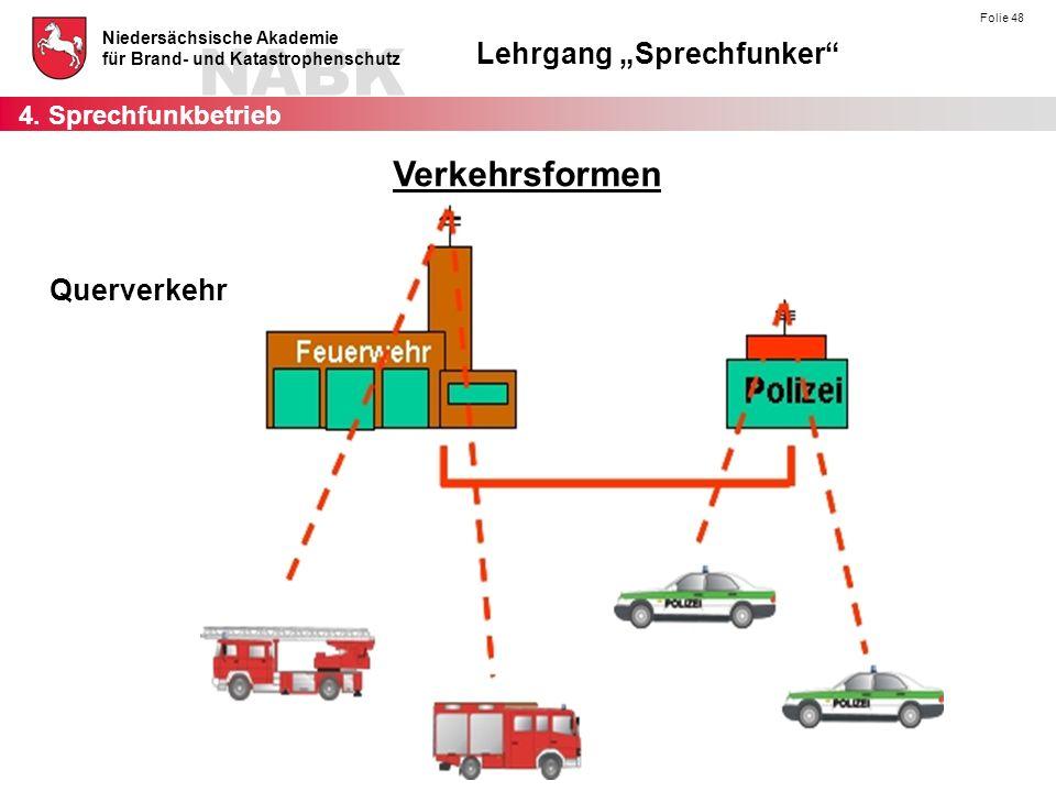 """NABK Niedersächsische Akademie für Brand- und Katastrophenschutz Lehrgang """"Sprechfunker Folie 48 Querverkehr 4."""