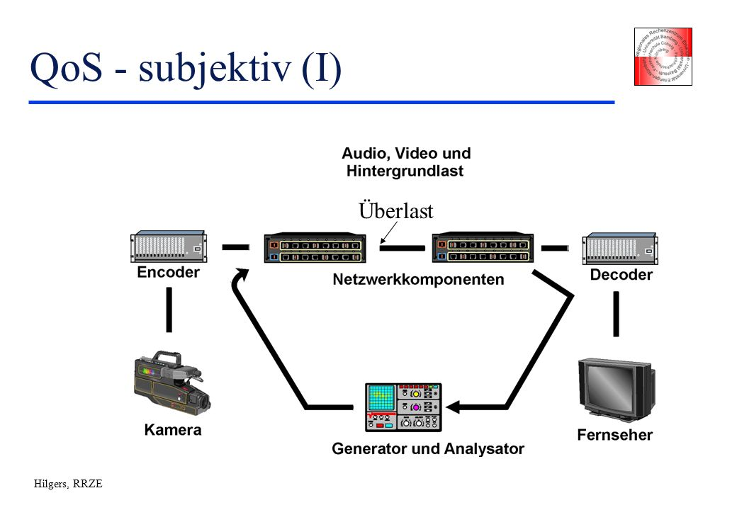 "Hilgers, RRZE MPLS (IV) u Prinzip: ""Route at the edge, switch in the core u Eingehender LSR –Pakete werden in Forwarding Equivalence Klassen (FEC) eingeteilt, z."