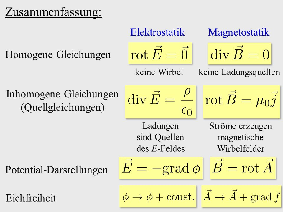 Zusammenfassung: ElektrostatikMagnetostatik Inhomogene Gleichungen (Quellgleichungen) Ladungen sind Quellen des E-Feldes Ströme erzeugen magnetische W