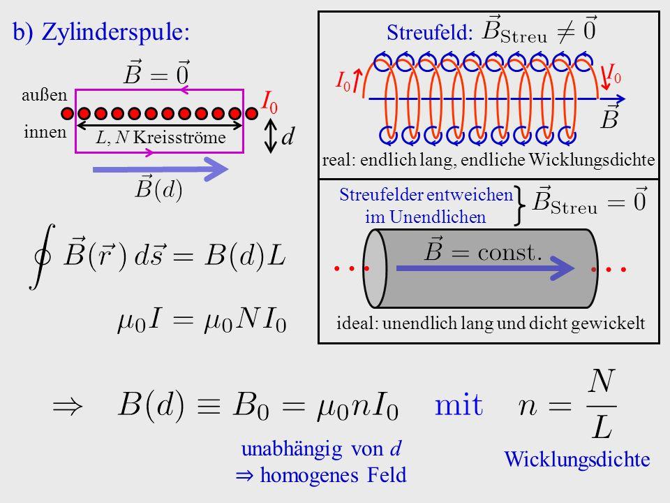 b)Zylinderspule: I0I0 I0I0 real: endlich lang, endliche Wicklungsdichte Streufeld: … ideal: unendlich lang und dicht gewickelt Streufelder entweichen
