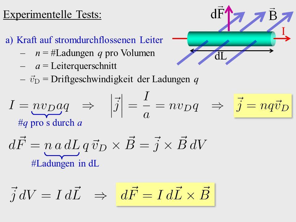 Experimentelle Tests: dL I a)Kraft auf stromdurchflossenen Leiter – n = #Ladungen q pro Volumen – a = Leiterquerschnitt – = Driftgeschwindigkeit der L