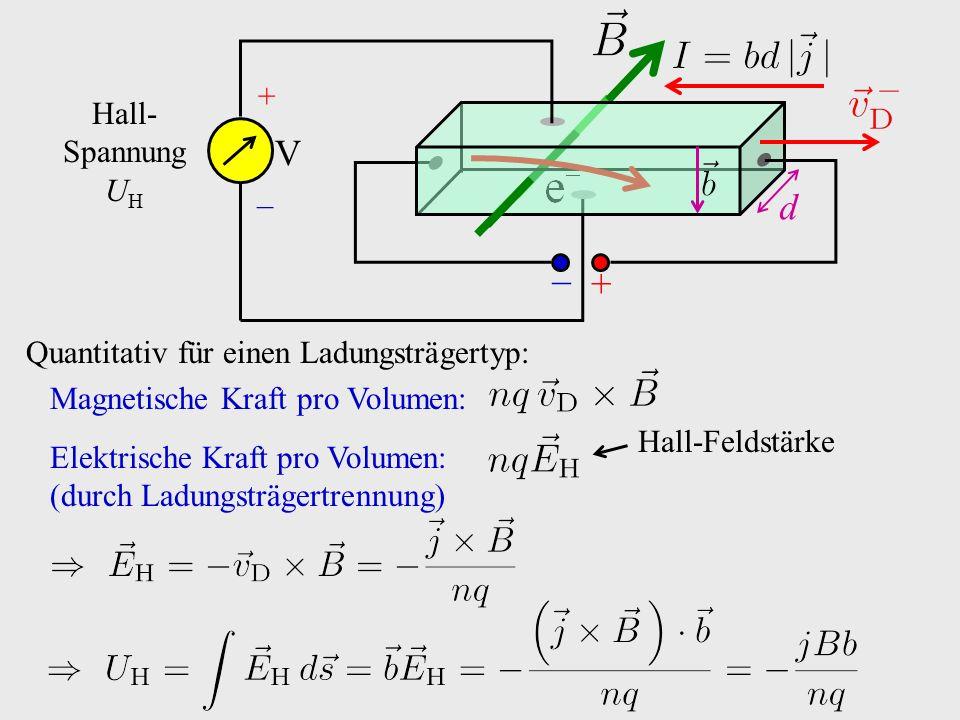 Elektrische Kraft pro Volumen: (durch Ladungsträgertrennung) Hall-Feldstärke + − d V + − Hall- Spannung U H Quantitativ für einen Ladungsträgertyp: Ma
