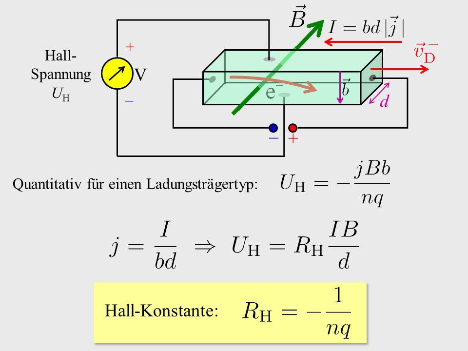 Quantitativ für einen Ladungsträgertyp: + − d V + − Hall- Spannung U H Hall-Konstante: