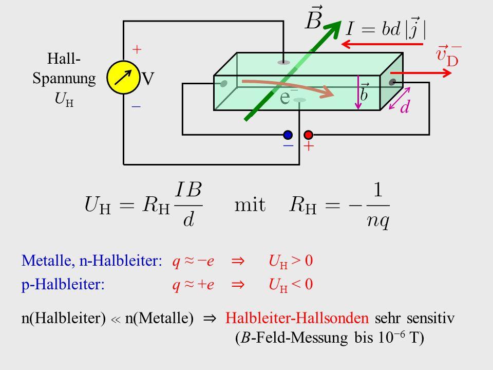 Metalle, n-Halbleiter: q ≈ −e ⇒ U H > 0 p-Halbleiter:q ≈ +e ⇒ U H < 0 n(Halbleiter) ≪ n(Metalle) ⇒ Halbleiter-Hallsonden sehr sensitiv (B-Feld-Messung bis 10 −6 T) + − d V + − Hall- Spannung U H