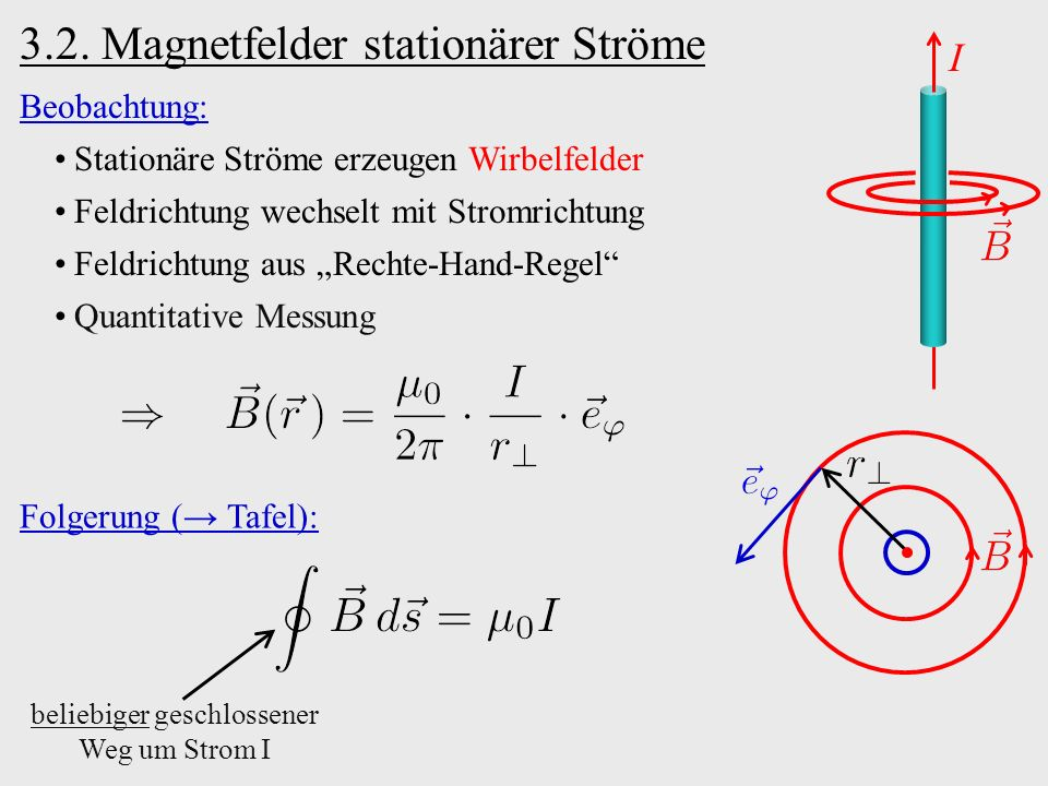 b)Zylinderspule: I0I0 I0I0 real: endlich lang, endliche Wicklungsdichte Streufeld: … ideal: unendlich lang und dicht gewickelt Streufelder entweichen im Unendlichen … L, N Kreisströme außen innen I0I0 d Wicklungsdichte unabhängig von d ⇒ homogenes Feld